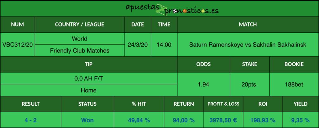 Resultado de nuestro pronostico para el partido Saturn Ramenskoye vs Sakhalin Sakhalinsk en el que se aconseja un 0,0 AH F/T Home.