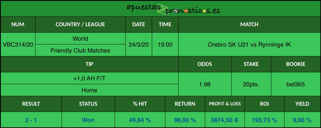 Resultado de nuestro pronostico para el partido Orebro SK U21 vs Rynninge IK en el que se aconseja un +1,0 AH F/T Home.