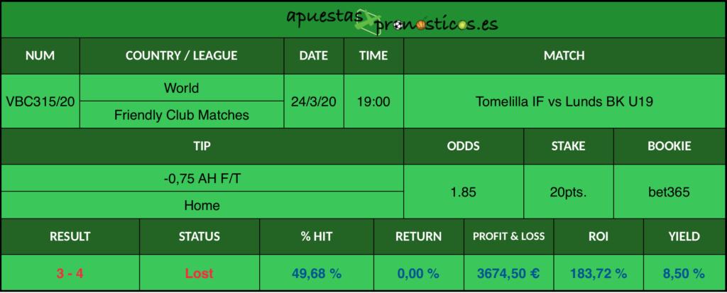 Resultado de nuestro pronostico para el partido Tomelilla IF vs Lunds BK U19 en el que se aconseja un -0,75 AH F/T Home.