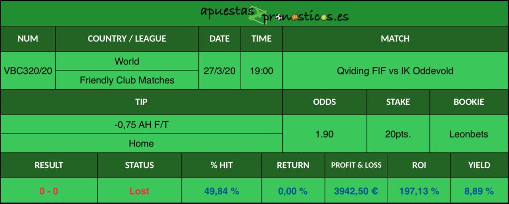 Resultado de nuestro pronostico para el partido Qviding FIF vs IK Oddevold en el que se aconseja un -0,75 AH F/T Home.