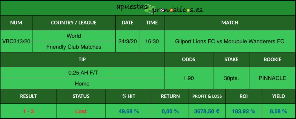 Resultado de nuestro pronostico para el partido Gilport Lions FC vs Morupule Wanderers FC en el que se aconseja un -0,25 AH F/T Home.