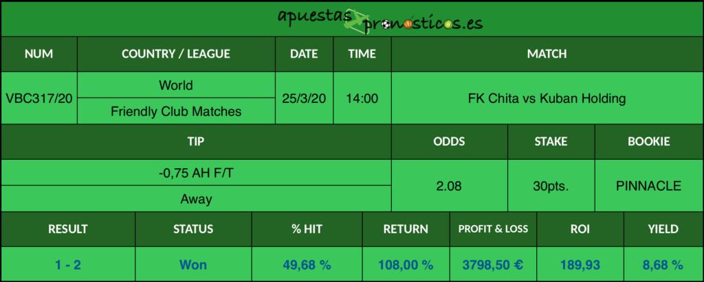 Resultado de nuestro pronostico para el partido FK Chita vs Kuban Holding en el que se aconseja un -0,75 AH F/T Away.