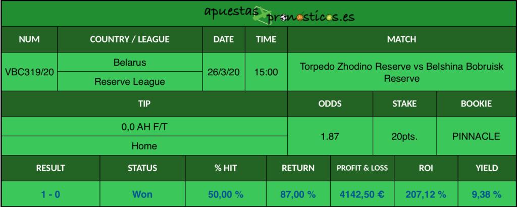 Resultado de nuestro pronostico para el partido Torpedo Zhodino Reserve vs Belshina Bobruisk Reserve en el que se aconseja un 0,0 AH F/T Home.