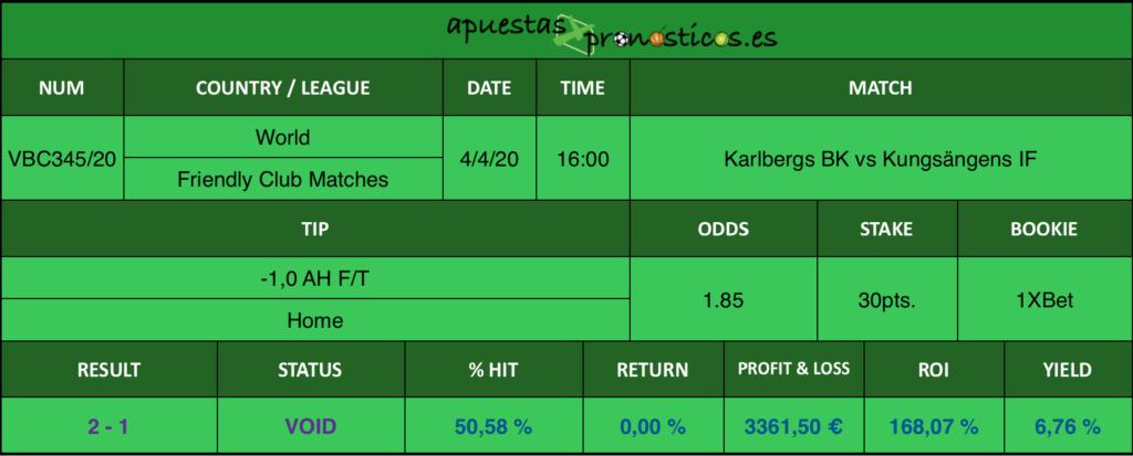 Resultado de nuestro pronostico para el partidoKarlbergs BK vs Kungsängens IF en el que se aconseja un -1,0 AH F/T Home.
