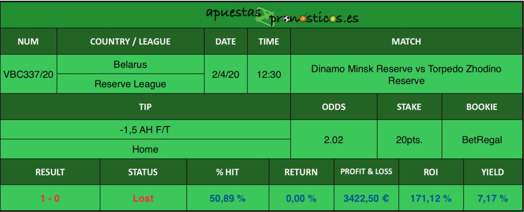 Resultado de nuestro pronostico para el partido Dinamo Minsk Reserve vs Torpedo Zhodino Reserve en el que se aconseja un -1,5 AH F/T Home.