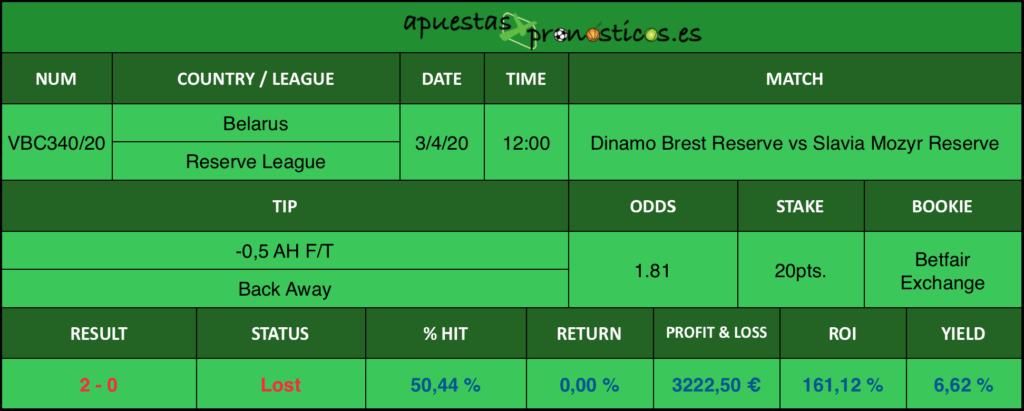 Resultado de nuestro pronostico para el partido Dinamo Brest Reserve vs Slavia Mozyr Reserve en el que se aconseja un -0,5 AH F/T Back Away.