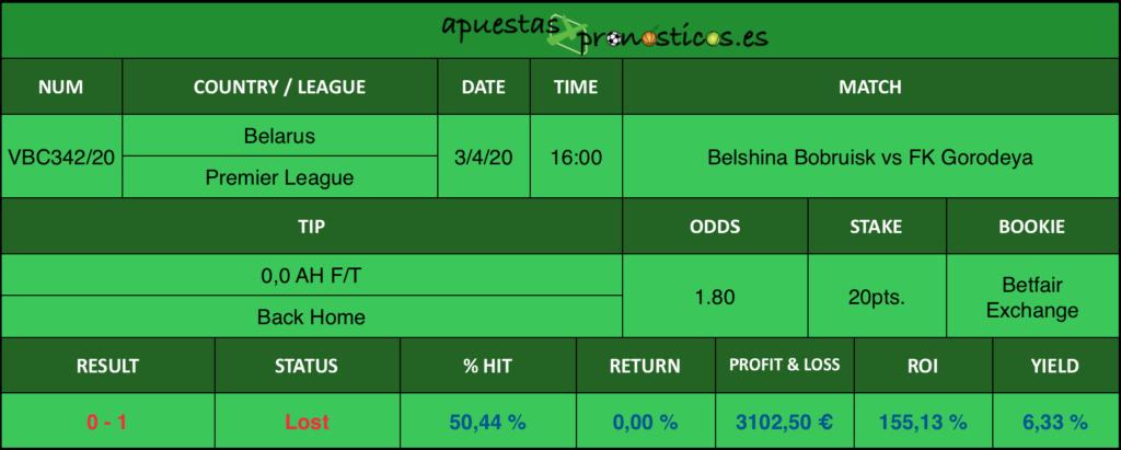Resultado de nuestro pronostico para el partido Belshina Bobruisk vs FK Gorodeya en el que se aconseja un 0,0 AH F/T Back Home.