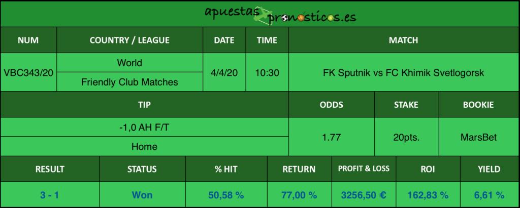 Resultado de nuestro pronostico para el partido FK Sputnik vs FC Khimik Svetlogorsk en el que se aconseja un -1,0 AH F/T Home.