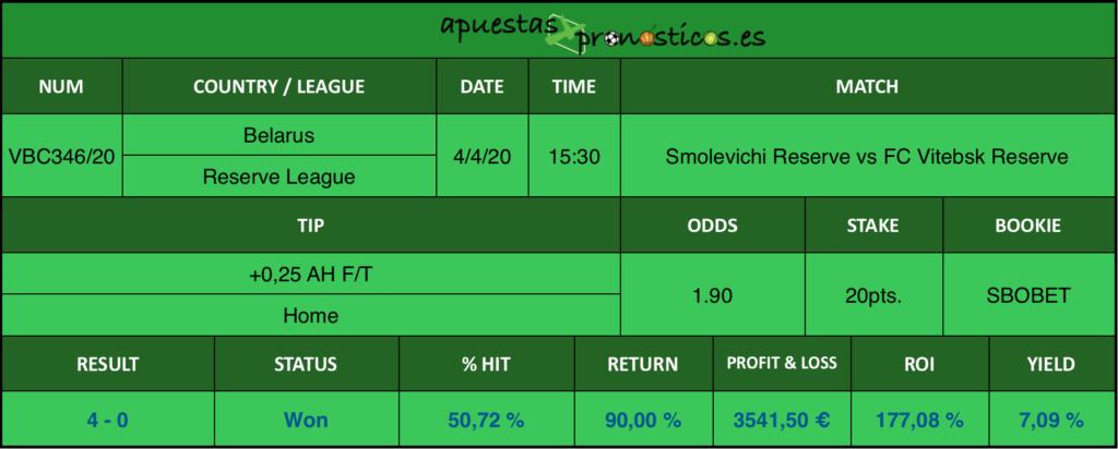 Resultado de nuestro pronostico para el Smolevichi Reserve vs FC Vitebsk Reserve en el que se aconseja un +0,25 AH F/T Home.