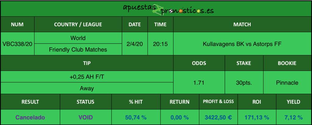 Resultado de nuestro pronostico para el partido Kullavagens BK vs Astorps FF en el que se aconseja un +0,25 AH F/T Away.