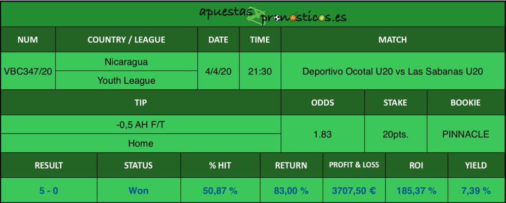 Resultado de nuestro pronostico para el partido Deportivo Ocotal U 20 vs Las Sabanas U20 en el que se aconseja un -0,5 AH F/T Home.