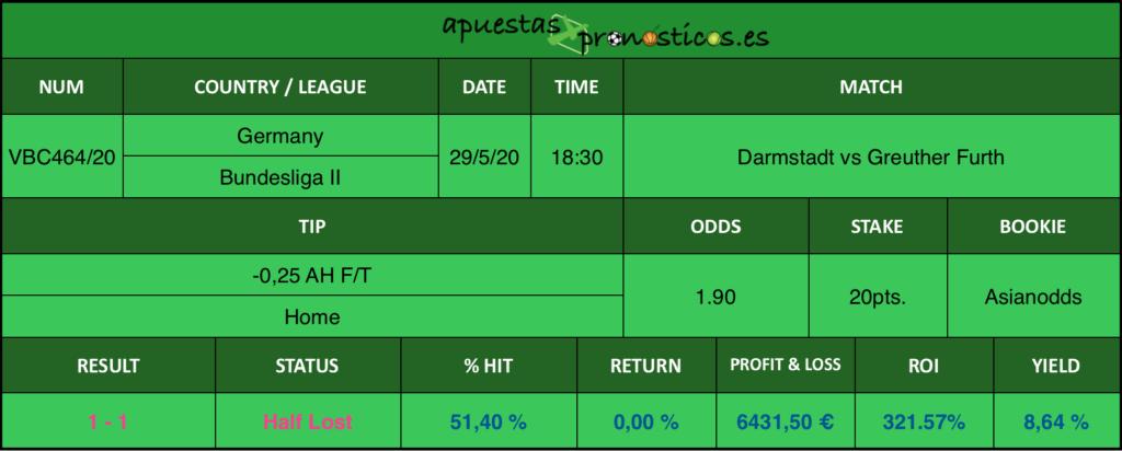 Resultado de nuestro pronostico para el partido Darmstadt vs Greuther Furth en el que se aconseja -0,25 AH F/T Home.
