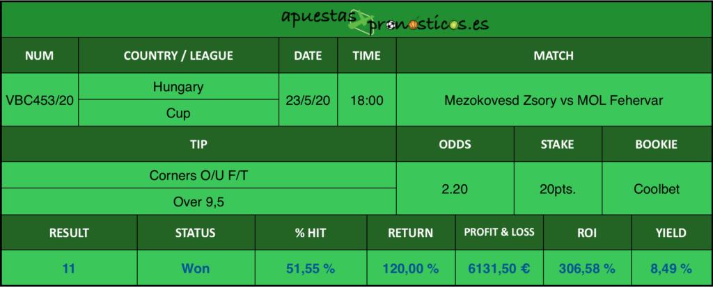 Resultado de nuestro pronostico para el partido Mezokovesd Zsory vs MOL Fehervar en el que se aconseja Corners O/U F/T Over 9,5.