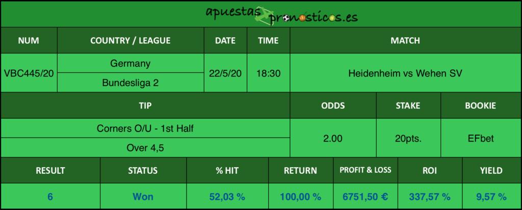 Resultado de nuestro pronostico para el partido Heidenheim vs Wehen SV en el que se aconseja Corners O/U - 1st Half - Over 4,5.