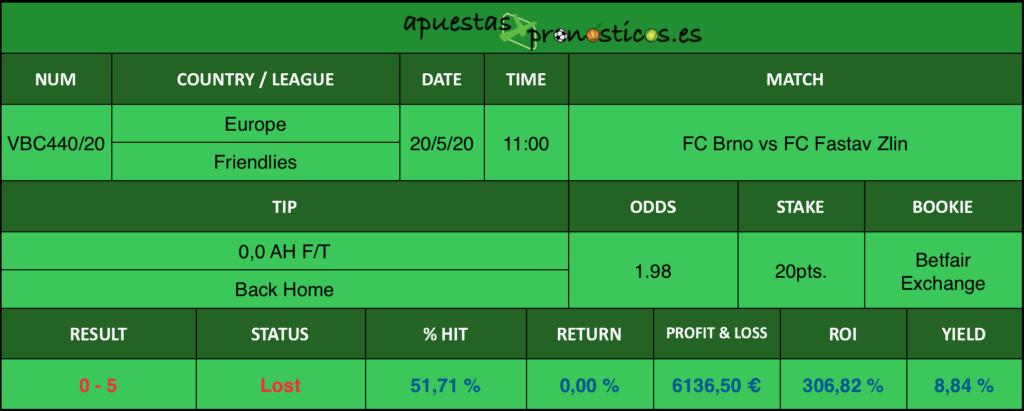 Resultado de nuestro pronostico para el partido FC Brno vs FC Fastav Zlin en el que se aconseja 0,0 AH Back Home.
