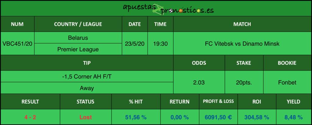 Resultado de nuestro pronostico para el partido FC Vitebsk vs Dinamo Minsk en el que se aconseja -1,5 Córner AH F/T Away.