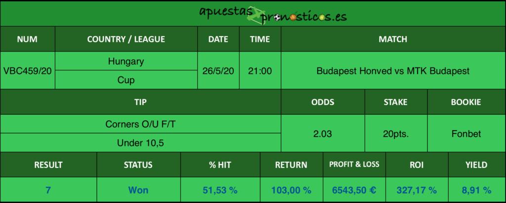 Resultado de nuestro pronostico para el partido Budapest Honved vs MTK Budapest en el que se aconseja Corners O/U F/T Under 10,5.