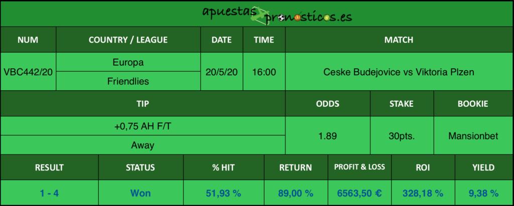 Resultado de nuestro pronostico para el partido Ceske Budejovice vs Viktoria Plzen en el que se aconseja +0,75 AH F/T Away.