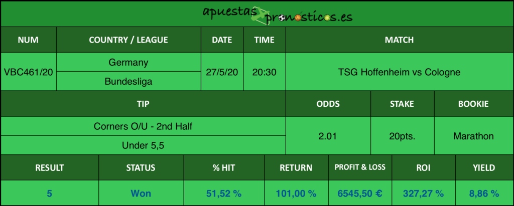 Resultado de nuestro pronostico para el partido TSG Hoffenheim vs Cologne en el que se aconseja Corners O/U - 2nd Half Under 5,5.