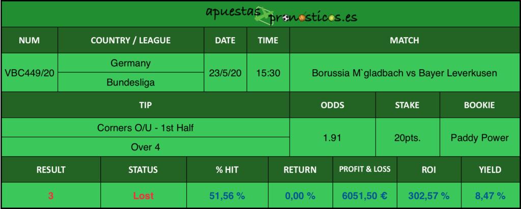 Resultado de nuestro pronostico para el partido Borussia M`gladbach vs Bayer Leverkusen en el que se aconseja Corners O/U - 1st Half Over 4.