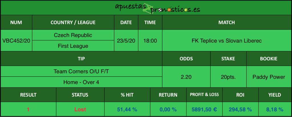 Resultado de nuestro pronostico para el partido FK Teplice vs Slovan Liberec en el que se aconseja Team Corners O/U F/T Home Over 4.