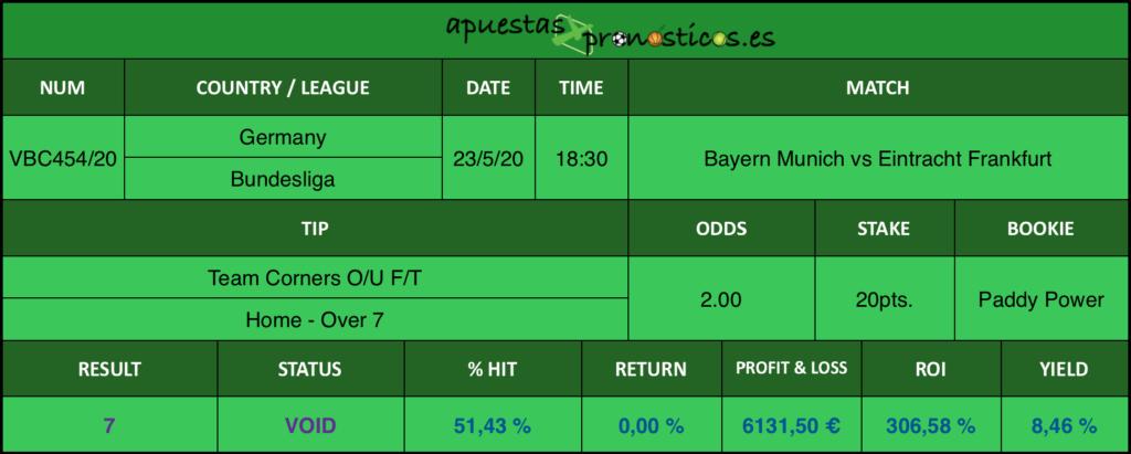 Resultado de nuestro pronostico para el partido Bayern Munich vs Eintracht Frankfurt en el que se aconseja Team Corners O/U F/T Home Over 7.