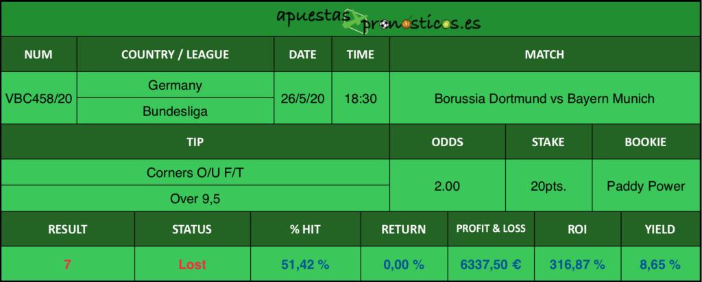 Resultado de nuestro pronostico para el partido Borussia Dortmund vs Bayern Munich en el que se aconseja Corners O/U F/T Over 9,5.
