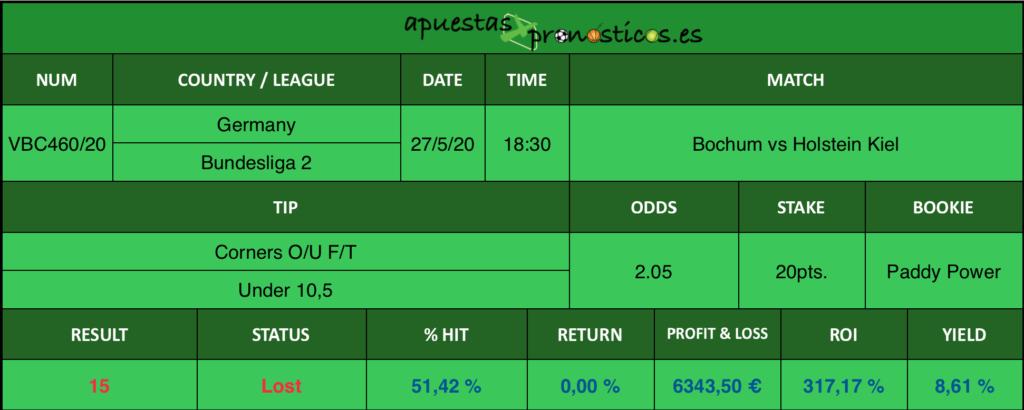 Resultado de nuestro pronostico para el partido Bochum vs Holstein Kiel en el que se aconseja Corners O/U F/T Under 10,5.