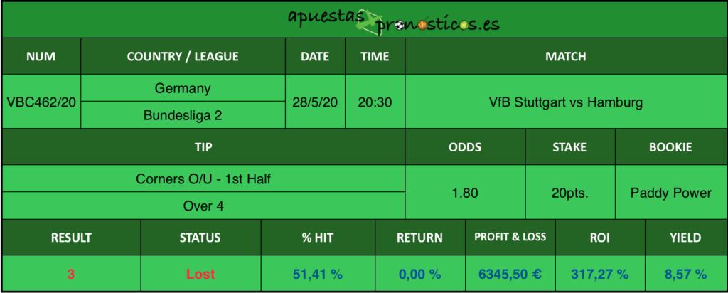 Resultado de nuestro pronostico para el partido VfB Stuttgart vs Hamburg en el que se aconseja Corners O/U - 1st Half Over 4.