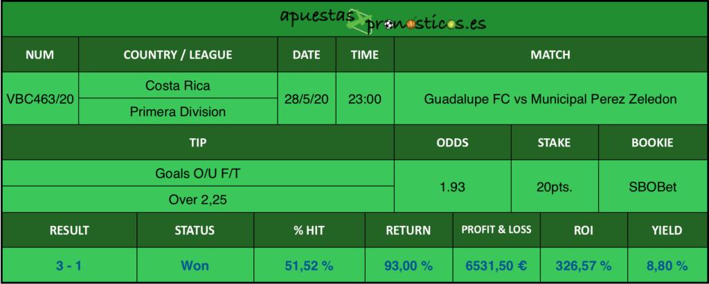 Resultado de nuestro pronostico para el partido Guadalupe FC vs Municipal Perez Zeledon en el que se aconseja Goals O/U Over 2,25.