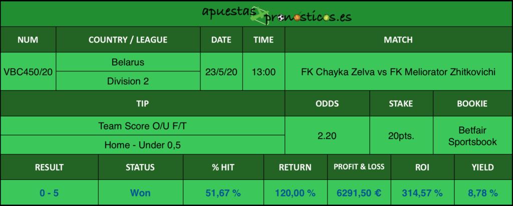 Resultado de nuestro pronostico para el partido FK Chayka Zelva vs FK Meliorator Zhitkovichi en el que se aconseja Team Score O/U F/T Home Under 0,5.