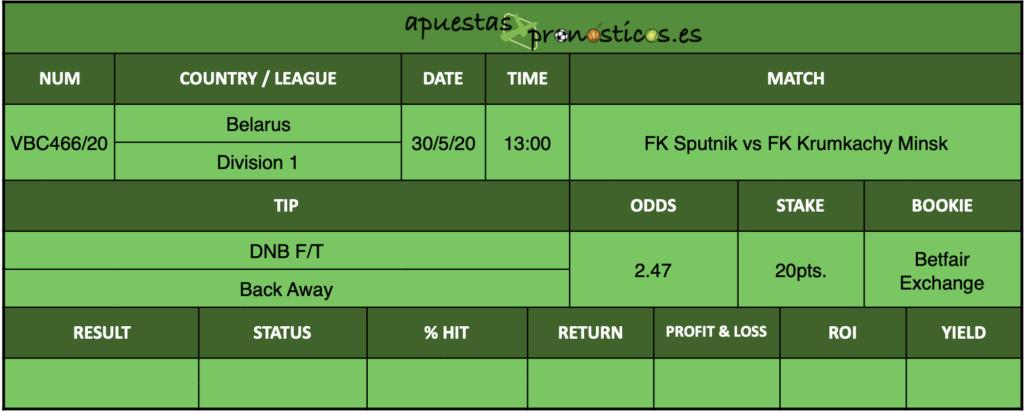 Nuestro pronostico para el partido FK Sputnik vs FK Krumkachy Minsk en el que se aconseja DNB F/T Back Away.