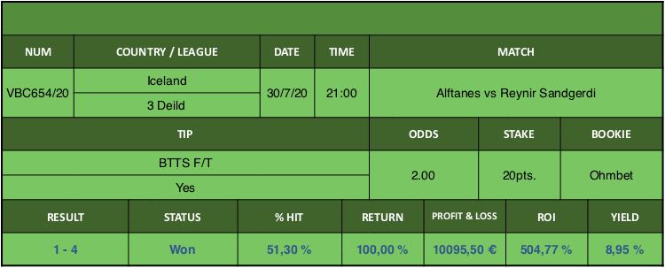 Resultado de nuestro pronostico para el partido Alftanes vs Reynir Sandgerdi en el que se aconseja BTTS F/T Yes.