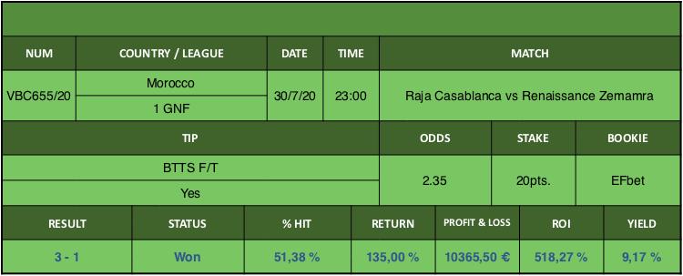 Resultado de nuestro pronostico para el partido Raja Casablanca vs Renaissance Zemamra en el que se aconseja BTTS F/T Yes.