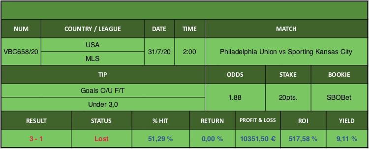 Resultado de nuestro pronostico para el partido Philadelphia Union vs Sporting Kansas City en el que se aconseja Goals O/U F/T Under 3,0.