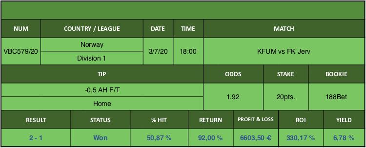 Resultado de nuestro pronostico para el partido KFUM vs FK Jerv en el que se aconseja -0,5 AH F/T Home.
