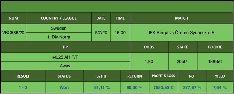 Resultado de nuestro pronostico para el partido IFK Berga vs Örebro Syrianska IF en el que se aconseja +0,25 AH F/T Away.