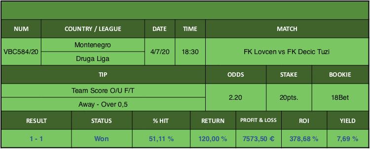 Resultado de nuestro pronostico para el partido FK Lovcen vs FK Decic Tuzi en el que se aconseja Team Score O/U F/T Away Over 0,5.