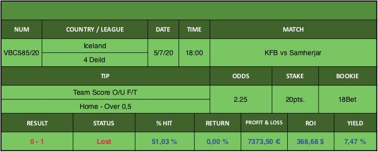 Resultado de nuestro pronostico para el partido KFB vs Samherjar en el que se aconseja Team Score O/U F/T Home Over 0,5.