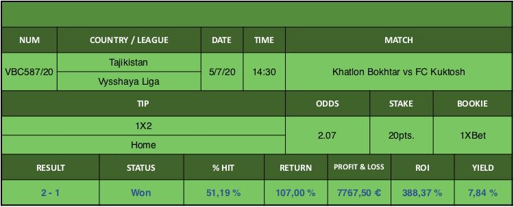 Resultado de nuestro pronostico para el partido Khatlon Bokhtar vs FC Kuktosh en el que se aconseja 1X2 Home.