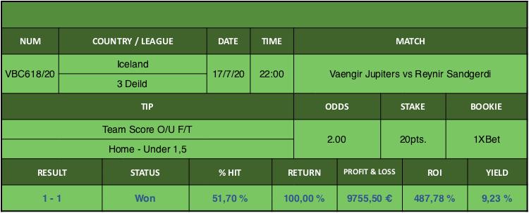 Resultado de nuestro pronostico para el partido Vaengir Jupiters vs Reynir Sandgerdi en el que se aconseja Team Score O/U F/T Home Under 1,5.