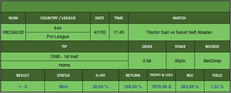 Resultado de nuestro pronostico para el partido Tractor Sazi vs Sanat Naft Abadan en el que se aconseja DNB - 1st Half Home.