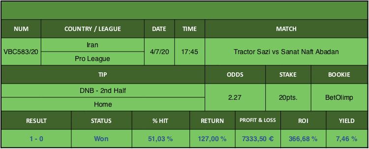 Resultado de nuestro pronostico para el partido Tractor Sazi vs Sanat Naft Abadan en el que se aconseja DNB - 2nd Half Home.