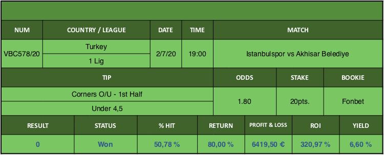 Resultado de nuestro pronostico para el partido Istanbulspor vs Akhisar Belediye en el que se aconseja Corners O/U - 1st Half Under 4,5.