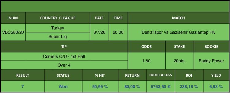Resultado de nuestro pronostico para el partido Denizlispor vs Gazisehir Gaziantep FK en el que se aconseja Corners O/U - 1st Half Over 4.
