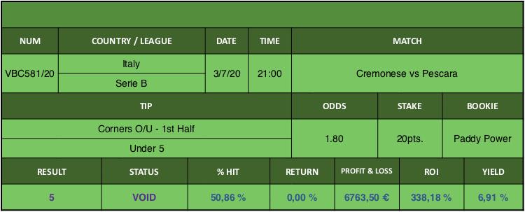 Resultado de nuestro pronostico para el partido Cremonese vs Pescara en el que se aconseja Corners O/U - 1st Half Under 5.