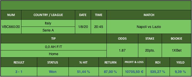 Resultado de nuestro pronostico para el partido Napoli vs Lazio en el que se aconseja 0,0 AH F/T Home.
