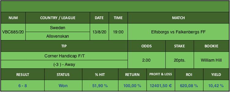Resultado de nuestro pronostico para el partido Elfsborg vs Falkenbergs FF en el que se aconseja Córner Handicap F/T (-3) Away.
