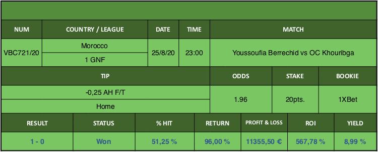 Resultado de nuestro pronostico para el partido Youssoufia Berrechid vs OC Khouribga en el que se aconseja -0,25 AH F/T Home.