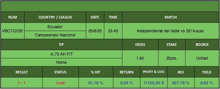 Resultado de nuestro pronostico para el partido Independiente del Valle vs SD Aucas en el que se aconseja -0,75 AH F/T Home.